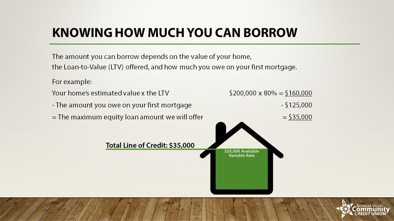 Knowing How Much You Can Borrow